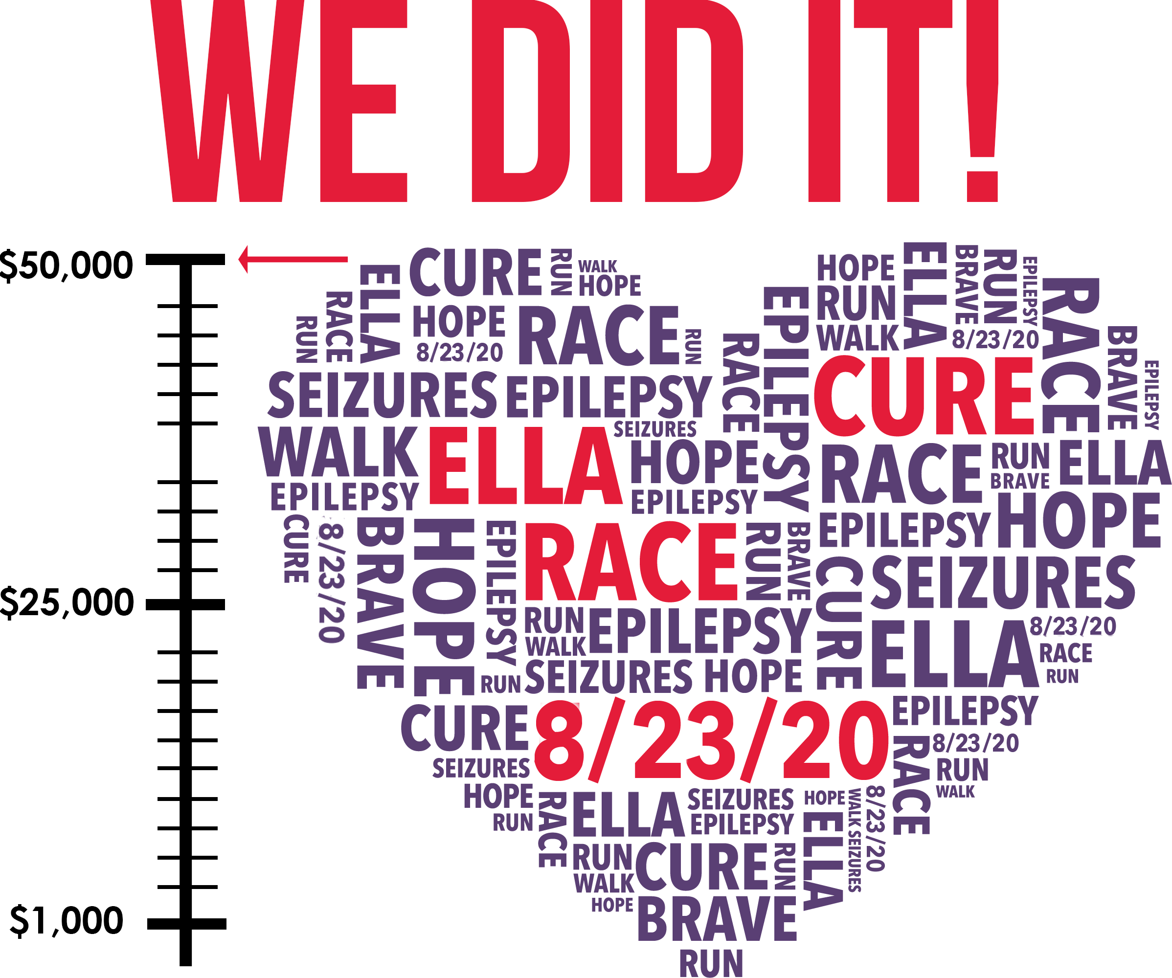 Ella's Race heart logo with a donation tracker tracker