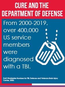 "A graphic which states, ""CURE and the Department of Defense. From 2000-2019, over 400,000 US service members were diagnosed with a TBI."""