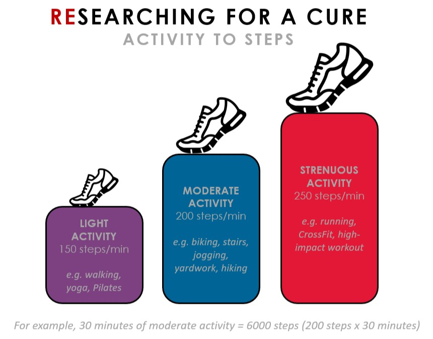 This image describes how participants can earn steps. Light activities like walking and yoga earn 150 points per minute. Moderate activities like jogging and biking earn 200 steps per minute. Strenuous activity like Crossfit and running earn you 250 points a minute.